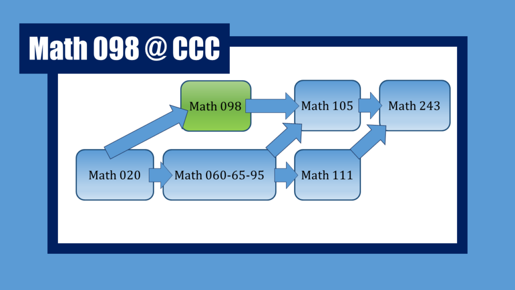 Math 098 Pathway at Clackamas Community College: after Math 20, students can take Math 098, then Math 105, then Math 243. Or, after Math 20, students can take Math 60-65-95. After that they can take either Math 105 or Math 111.