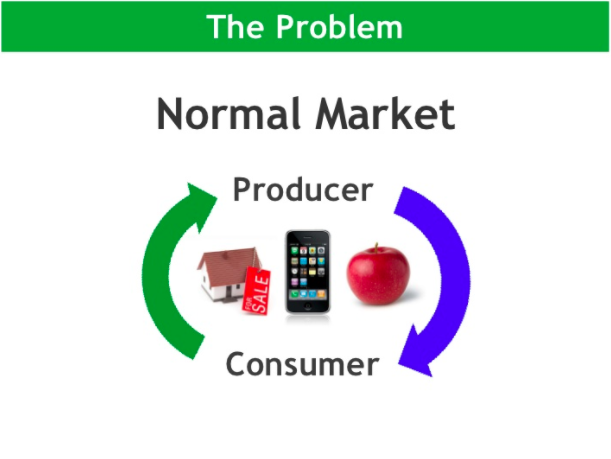 The problem: In a normal market, there is a loop between the producer and the consumer.