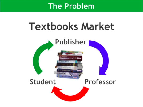 The problem: In the textbooks market, the loop goes from the publisher, to the professor, to the student, and then back to the publisher.