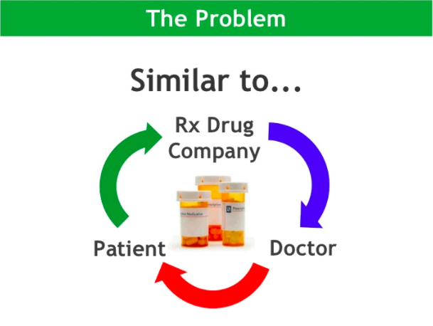 The problem is similar to the loop between a prescription drug company, a doctor, and a patient, then back to the drug company.