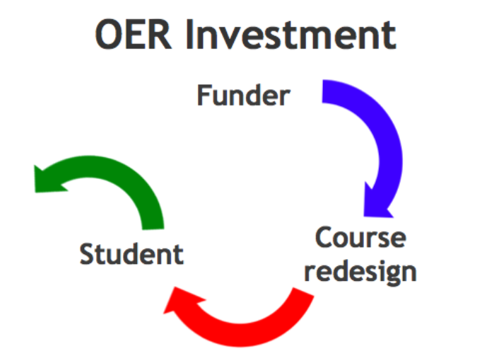 OER investment: Arrows flow from funder, to course redesign, to student, then the final arrow points out of the loop rather than closing the loop.