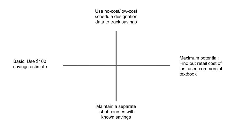X axis: Basic: Use $100 savings estimate on the left; Maximum potential: Find out retail cost of last used commercial textbook on the right. Y axis: Use no-cost/low-cost schedule designation data to track savings on the top; Maintain a separate list of courses with known savings on the bottom.
