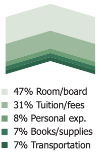 47% Room/board 31% Tuition/fees 8% Personal exp. 7% Books/supplies 7% Transportation