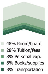 48% Room/board 28% Tuition/fees 8% Personal exp. 8% Books/supplies 8% Transportation
