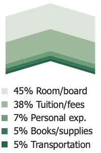 45% Room/board 38% Tuition/fees 7% Personal exp. 5% Books/supplies 5% Transportation