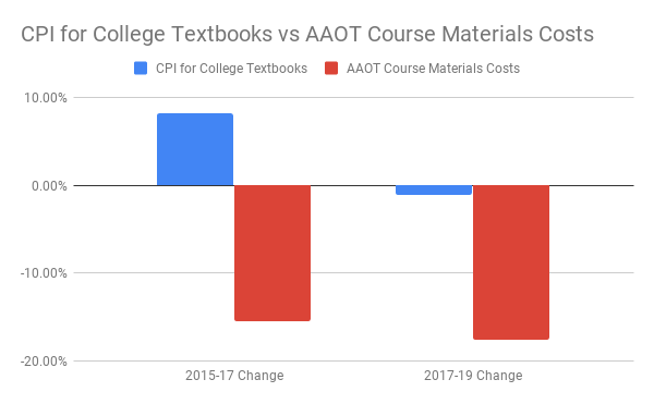 This image is a bar graph showing the difference in % change between the Consumer Price index measurement of college textbook prices, and the change measured in the cost of course materials for transfer degrees in Oregon's colleges. The CPI measurement increased about 8% between 2015-17 while the cost of materials for the AAOT decreased by about 15%. The CPI decreased about 1% between 2017-19, while the cost of Oregon's materials decreased by about 18%.