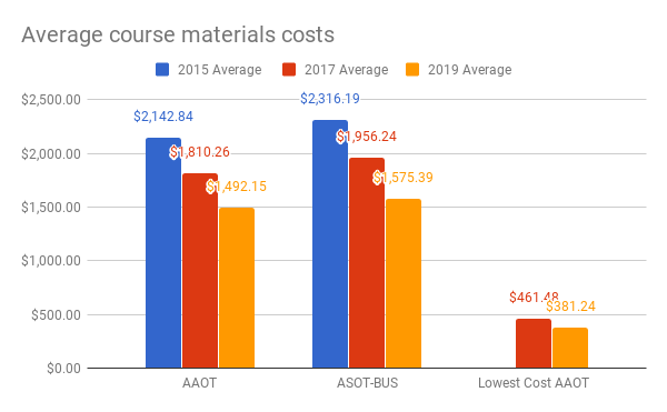 Statewide average cost of materials for AAOT and ASOT-BUS degrees (averaging the high and low materials costs for the degree) in the three years that data were gathered. For the AAOT, the statewide average in 2015 was $2142.84; in 2017 it was $1810.26; in 2019 it was $1492.15. For the ASOT-BUS, the statewide average in 2015 was $2316.19; in 2017 was $1956.24; in 2019 was $1575.39. The lowest cost degree pathway through the AAOT requirements in 2017 was $461.48 and in 2019 was $381.24.