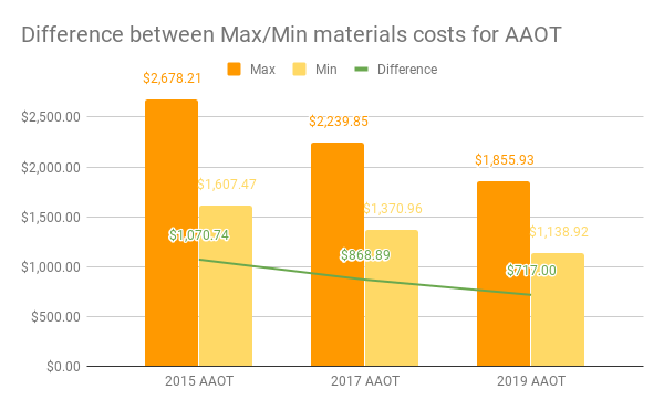 This chart is a bar graph with three series, for 2015, 2017, and 2019. A line across the graph shows the decline in the difference between maximum and minimum costs over time. In 2015 the difference was $1070.74; in 2017 the difference was $868.89; and in 2019 the difference was 717.