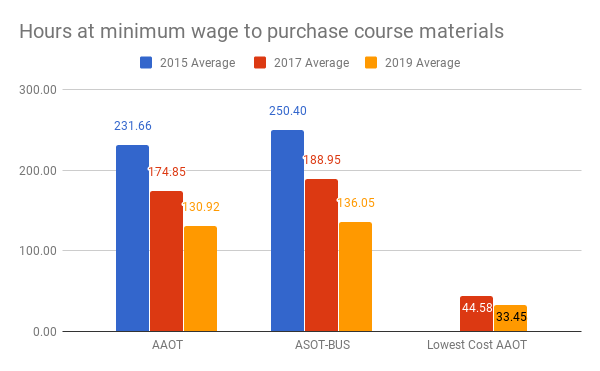 This chart shows that for the AAOT, the ASOT-BUS, and the lowest-cost AAOT pathway, the number of hours of minimum-wage work that would be required to purchase the course materials for the degree has dropped. For the AAOT, the number of hours was 231.66 in 2015; 174.85 in 2017; 130.92 in 2019. For the ASOT-BUS, the number of hours was 250.4 in 2015; 188.95 in 2017; 136.05 in 2019. For the lowest-cost AAOT the number of hours was 44.58 in 2017 and 33.45 in 2019.