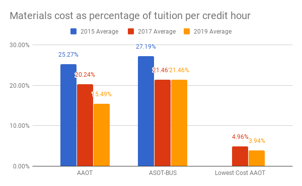 Materials costs as percentage of tuition per credit hour for the AAOT were 25.27% in 2015; 20.24% in 2017; 15.49% in 2019. Costs for the ASOT-BUS were 27.19% in 2015; 21.46% in 2017; 21.46% in 2019. Costs for the lowest-cost AAOT pathway were 4.96% in 2017 and 3.94% in 2019.