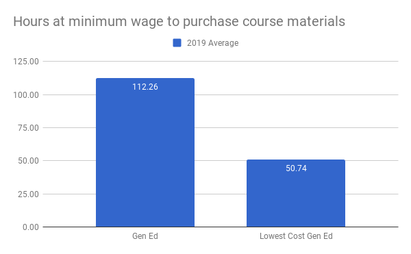 The average number of hours at minimum wage to purchase course materials for gen ed courses is 112.26. For the lowest cost gen ed pathway the number of hours is 50.74.