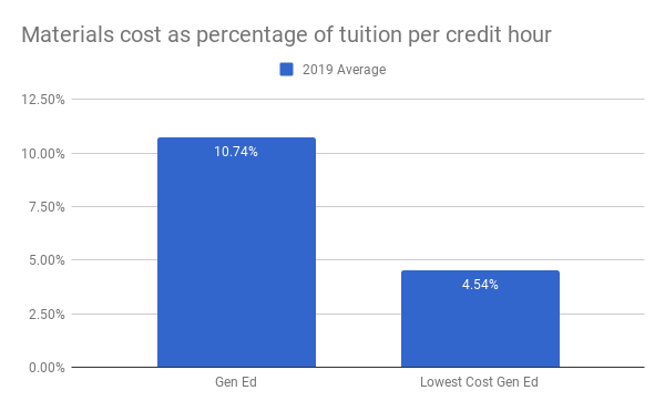 For gen ed pathways, materials costs are 10.74% of tuition; for the lowest cost gen ed pathway materials costs are 4.54% of tuition.