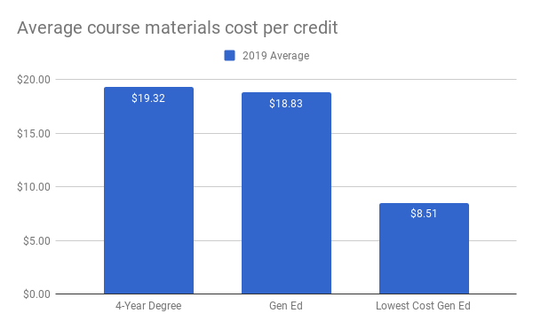 statewide average cost of materials per credit for 4-year degrees and general education requirements (averaging the high and low materials costs for the degree). Average cost per credit for 4-year degrees is $19.32; average cost per credit for gen ed courses is $18.83; average cost per credit for the lowest cost gen ed pathway is $8.51.