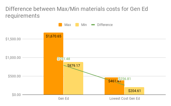 For gen ed courses, the maximum cost is $1670.65, the minimum cost is $897.17, and the difference between those prices is $791.48. For lowest cost gen ed courses, the maximum is $461.41, the minimum is $204.61, and the difference is $256.81.