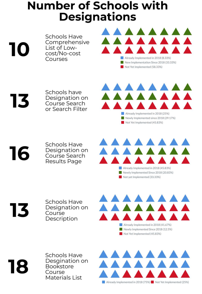 Number of schools with designations: 10 schools have comprehensive list of low-cost/no-cost courses, compared with 2 in 2018; 13 schools have designation on course search filter, compared with 6 in 2018; 16 schools have designation on course search results page, compared with 11 in 2018; 13 schools have designation on course description, compared with 10 in 2018; 19 schools have designation on bookstore course materials list, the same as in 2018.