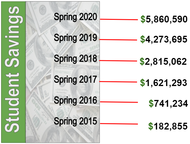Student savings measured since Spring 2015 has passed $5 million in Spring 2020.