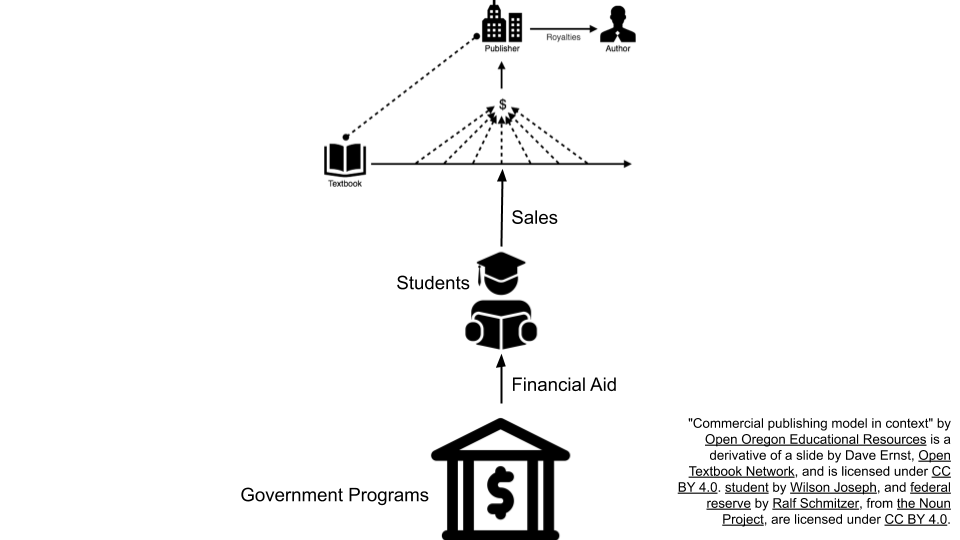 Commercial publishing model is small. An arrow points from students to sales. An arrow points from government programs to students.