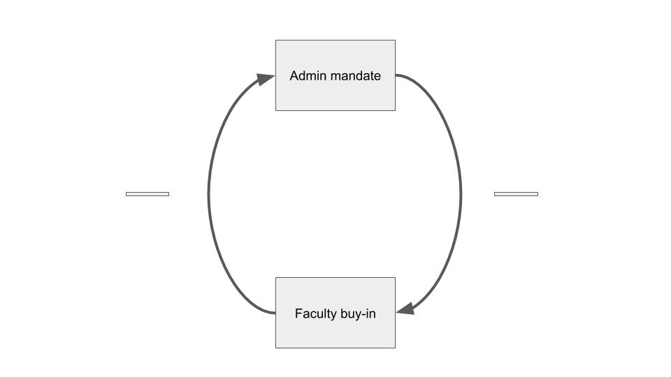 Graphic version of causal loop diagram described in paragraph above
